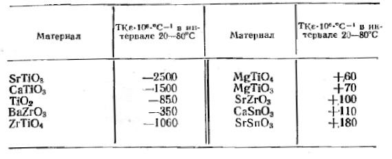 Значение температурного коэффициента диэлектрической проницаемости некоторых керамических материалов