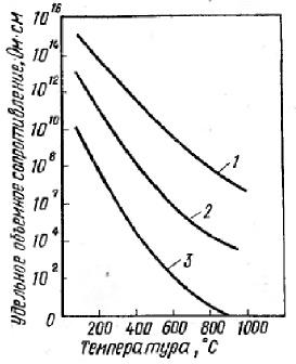 Изменение удельного объемного сопротивления керамики в зависимости от температуры