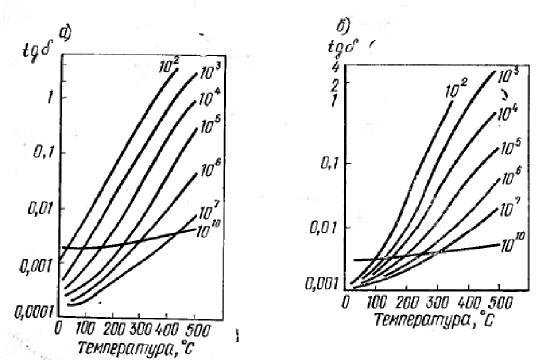 Температурная зависимость tg δ керамики  при различных частотах