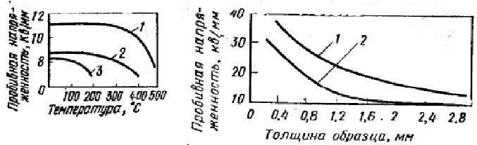 Изменение пробивной напряженности при различной температуре