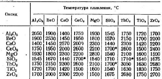 Температура плавления эвтектик бинарных систем из высокоогнеупорных оксидов