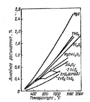 Линейное расширение некоторых видов технической керамики