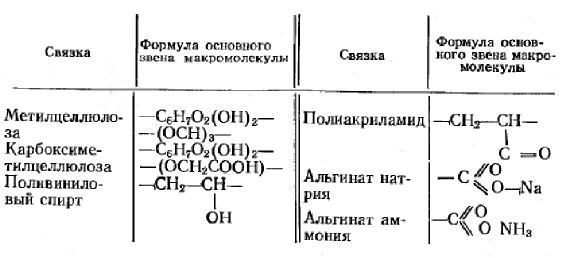 Химические формулы водорастворимых связок