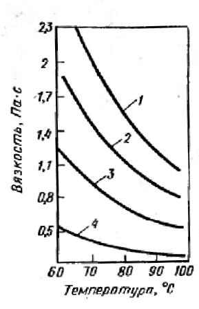 Изменение вязкости термопластичной временной связки от температуры