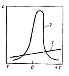 Типичные кривые температурной линейной и нелинейной зависимости керамики от диэлектрической проницаемости