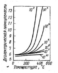 Изменение диэлектрической проницаемости стеатита в зависимости от его температуры при различных частотах