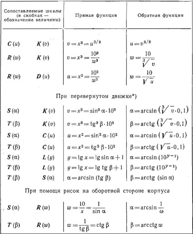Таблица функциональных преобразований на линейке