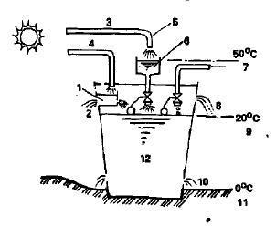 Использование солнечного тепла в системе отопления