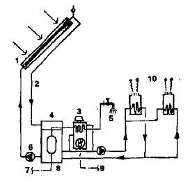 Схема системы солнечного отопления и горячего водоснабжения с водяным теплоносителем