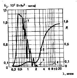 Солнечный спектр и особенности спектрального отражения селективно-поглощающей пленки и черного покрытия