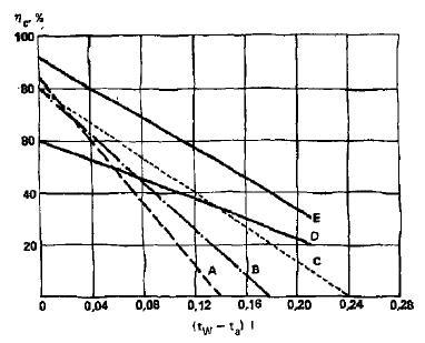 Коэффициент эффективности солнечных коллекторов различных типов