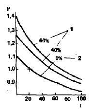 Вязкость водного раствора про пиленгликоля в зависимости от температуры и концентрации