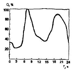 Изменение тепловой нагрузки в системе отопления (зимняя пиковая нагрузка) в течение суток