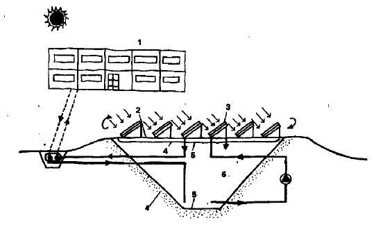 Схема системы отопления с долгосрочным аккумулированием тепла