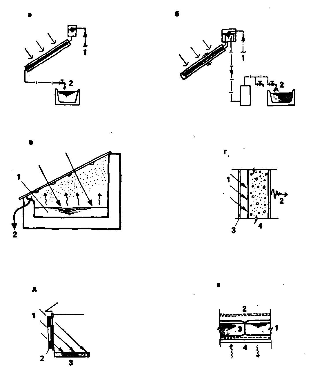 Типы пасивных систем солнечного отопления и тепло-хладоснабжения