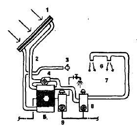 Воздушная система солнечного отопления и горячего водоснабжения