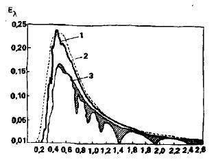 Распределение плотности потока солнечного излучения на поверхности Земли в зависимости от длины волны