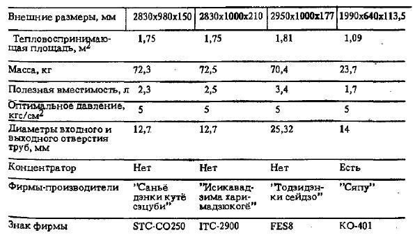 Технические характеристики вакуумированиых трубчатых коллекторов