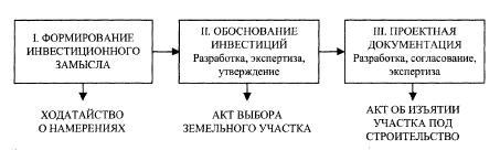 Этапы проектной подготовки строительства