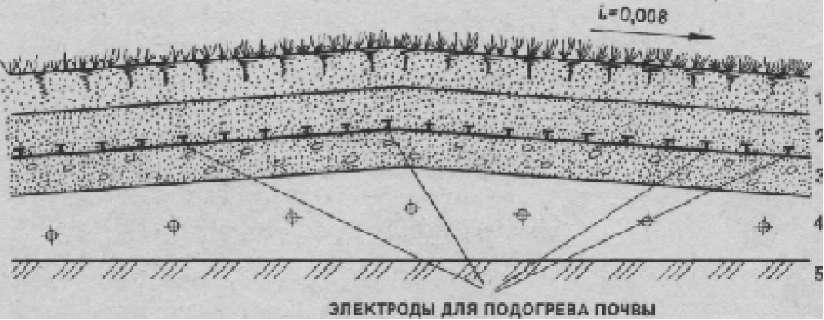 Конструкция обогреваемого футбольного поля стадиона «Юбилейный» в Воркуте