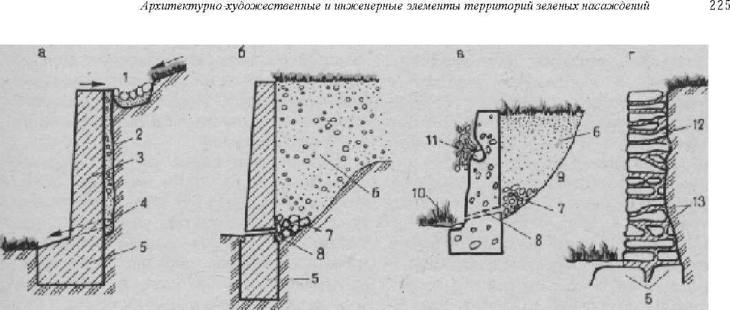 Конструкции подпорных стенок: подпорная стенка из бетона: