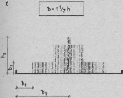 Варианты композиции из фонтана от высоты водных струй (б) Зависимость границ