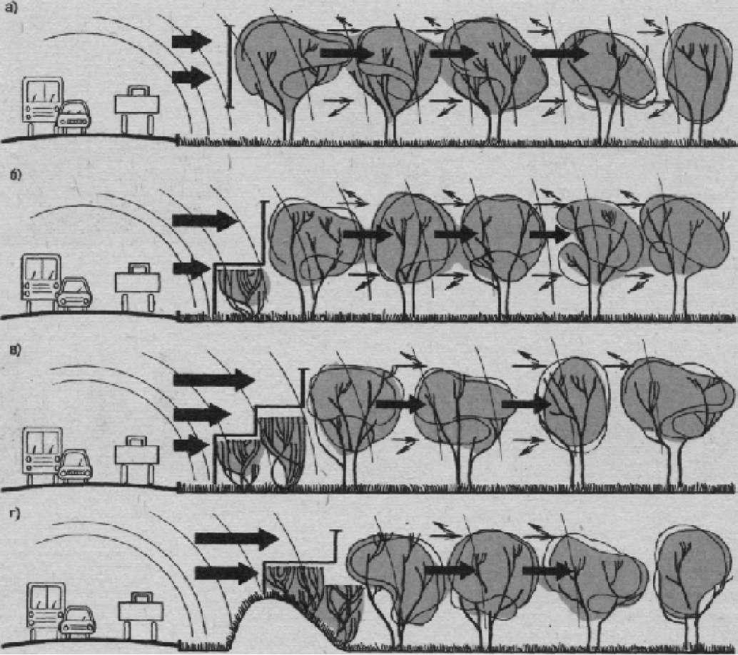 Принципиальные схемы распространения звука в зеленых насаждениях