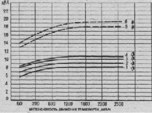 Номограмма определения величины снижения уровня шума полосами зеленых насаждений (автор М. М. Болховитин)